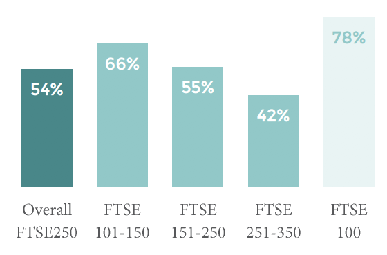 PERCENTAGE OF FTSE250 FIRMS THAT EMPLOY INHOUSE GROUP LEVEL CORPORATE COMMUNICATIONS
