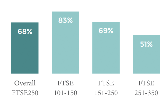 PERCENTAGE OF FTSE250 FIRMS THAT EMPLOY IN-HOUSE GROUP LEVEL INVESTOR RELATIONS