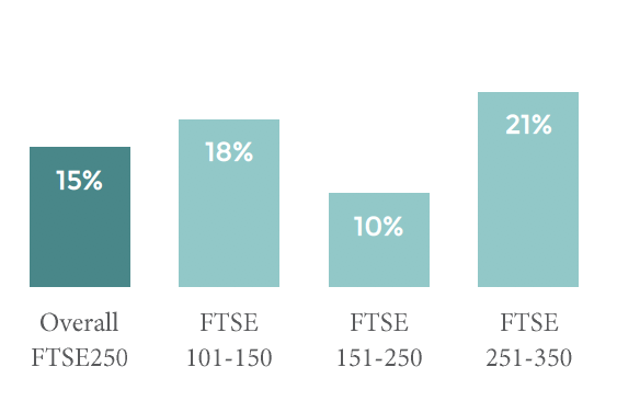 COMBINED GROUP COMMUNICATIONS AND IR ROLES WITHIN FTSE250 COMPANIES